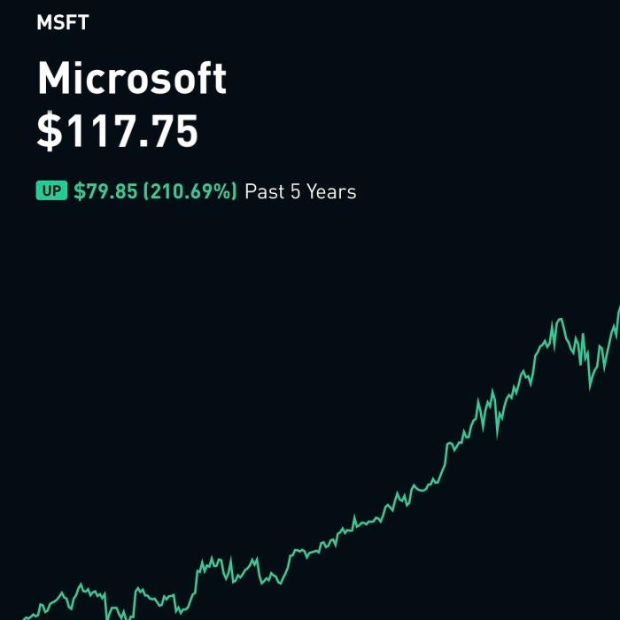 FIVE SECRETS ABOUT MICROSOFT STOCK THAT COULD MAKE YOU RICH.
